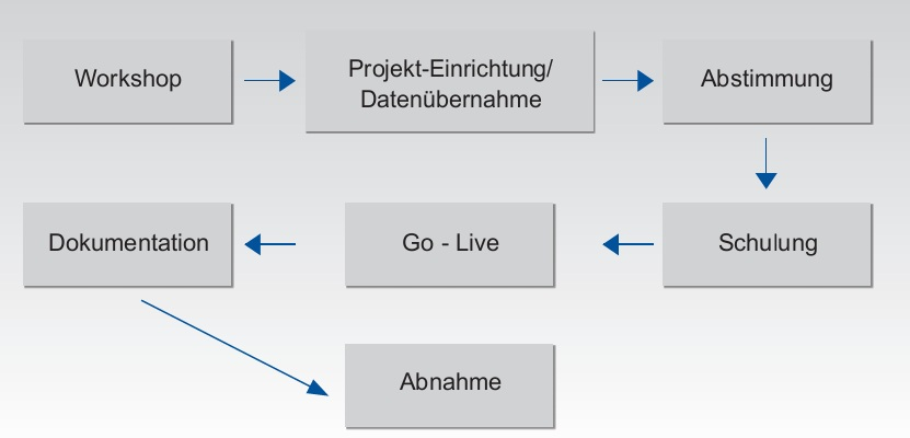 projektmethodik - Praferenzkalkulation Beispiel